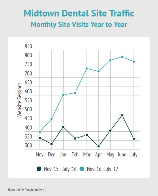This graph shows the year to year improvements of Midtown Dental's new SEO Website from Capitol Tech Solutions vs their old site.