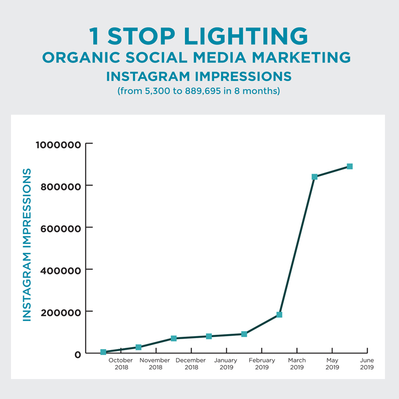 Line Graph shows how organic social media marketing lead to an increase in Instagram impressions for 1 Stop lighting